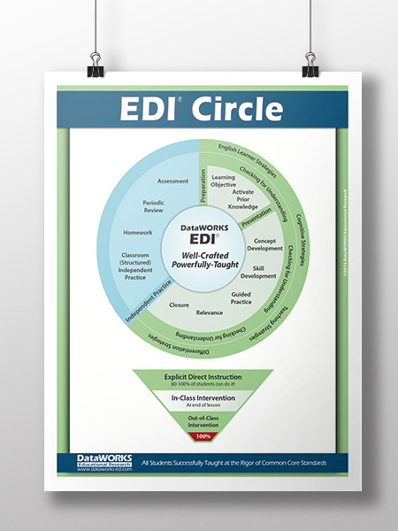 Click on the EDI Poster to download your free copy.
